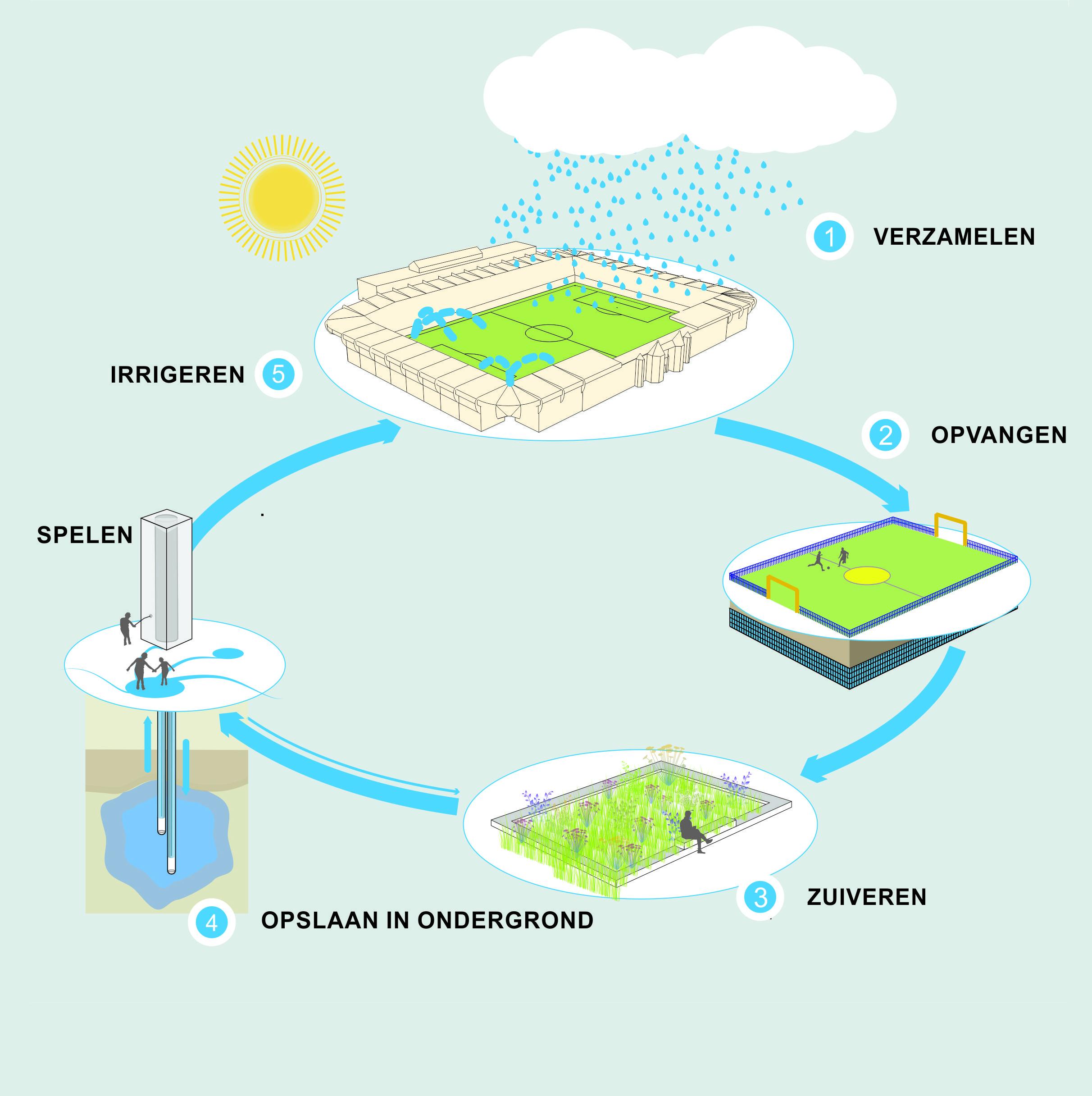 Urban Water Buffer